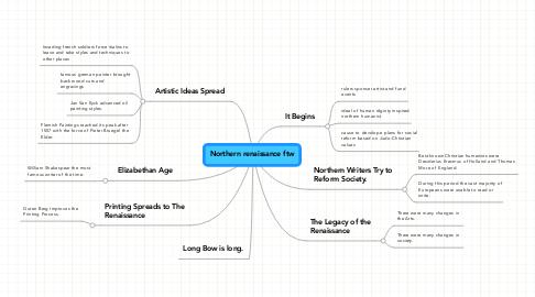 Mind Map: Northern renaissance ftw
