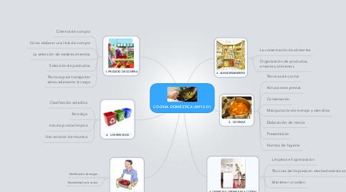 Mind Map: COCINA DOMÉSTICA (MF1331)
