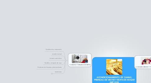 Mind Map: ACONDICIONAMIENTO DE CAMAS, PRENDAS DE VESTIR Y ROPA DE HOGAR (MF1332)