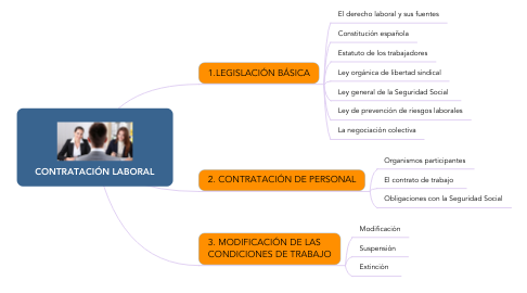 Mind Map: CONTRATACIÓN LABORAL