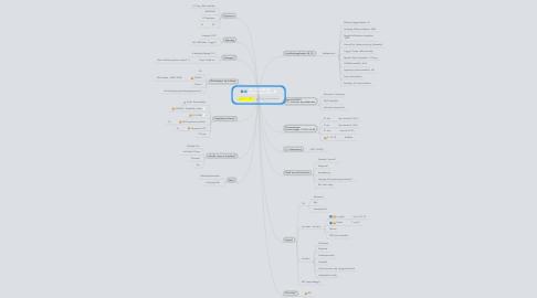 Mind Map: UT-menntabúðir Haustmisseri 2013