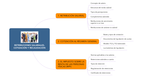 Mind Map: RETRIBUCIONES SALARIALES, COTIZACIÓN Y RECAUDACIÓN