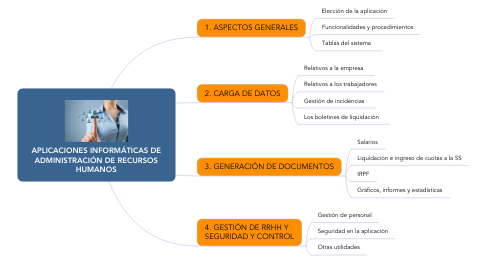 Mind Map: APLICACIONES INFORMÁTICAS DE ADMINISTRACIÓN DE RECURSOS HUMANOS
