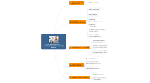 Mind Map: APOYO ADMINISTRATIVO A LA GESTIÓN DE RECURSOS HUMANOS (UF0345)