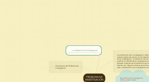 Mind Map: PROBLEMA DE INVESTIGACIÓN