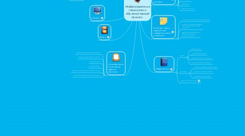 Mind Map: Информационные технологии и образовательный процесс.