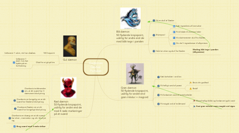 Mind Map: Gudernes Gestus: Portalen