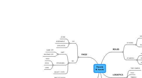 Mind Map: Parents @ Aarohi