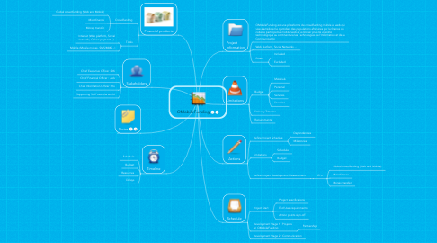 Mind Map: OMobileFunding