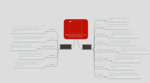 Mind Map: ventajas y desventajas del uso de las tic en el aula