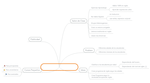Mind Map: ESTUDIANTES DE INGLES