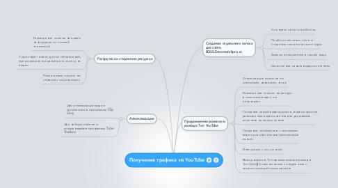 Mind Map: Получение трафика из YouTube