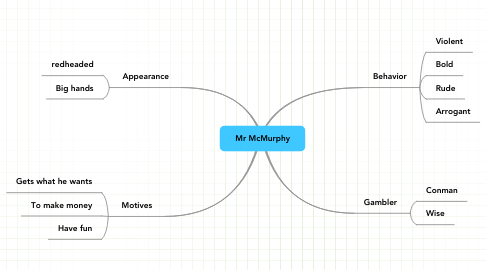 Mind Map: Mr McMurphy