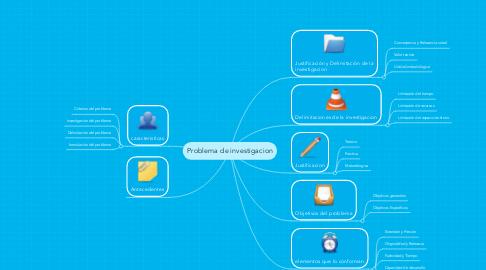 Mind Map: Problema de investigacion