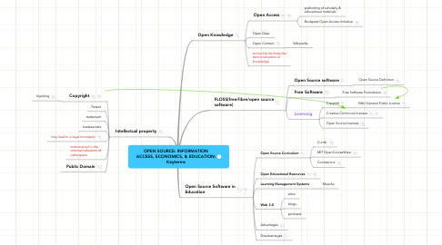 Mind Map: OPEN SOURCE: INFORMATION ACCESS, ECONOMICS, & EDUCATION: Keyterms