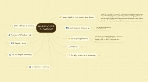 Mind Map: HABLEMOS DE E-LEARNING