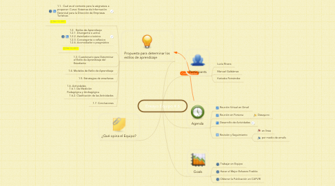Mind Map: Ensayo Equipo # 6