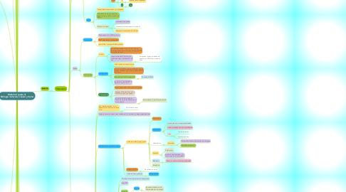Mind Map: Módulo 2 (parte 3)  Biología molecular, celular y tisular