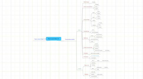 Mind Map: Reich durch Web 2.0