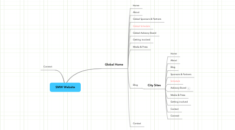 Mind Map: SMW Website