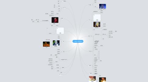 Mind Map: 天宇魔空人物關係圖