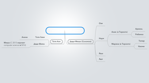 Mind Map: Генеалогическое древо