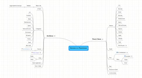 Mind Map: Zennews vs Fluentnews