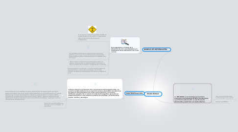 Mind Map: REDES WiMAX: