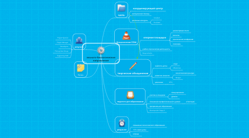 Mind Map: эколого-биологическое направление