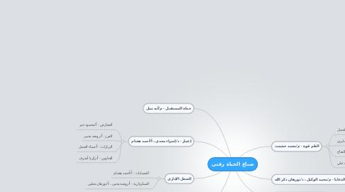 Mind Map: صناع الحياة زفتى