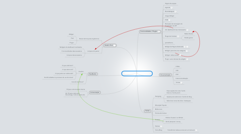 Mind Map: WordPress para a Rede Livre