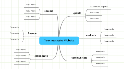 Mind Map: Your Interactive Website