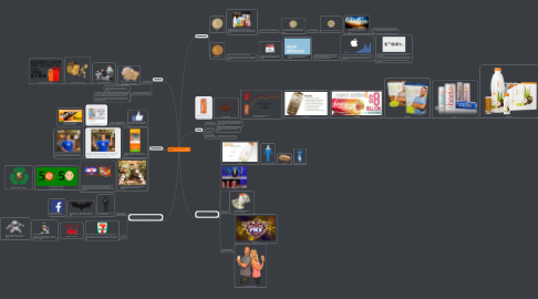 Mind Map: Story Template