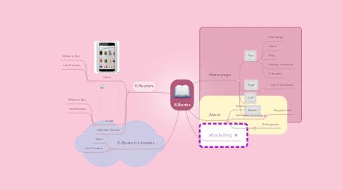 Mind Map: E-Books