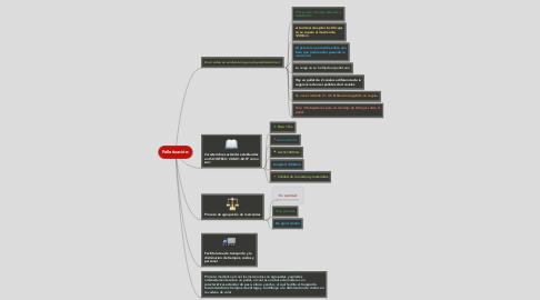 Mind Map: Palletización:
