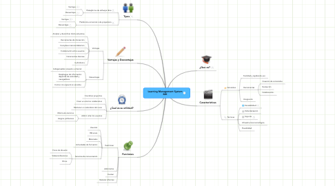 Mind Map: Learning Management System MH