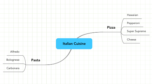 Mind Map: Italian Cuisine