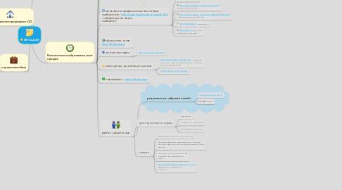 Mind Map: ИКТ в ДОУ
