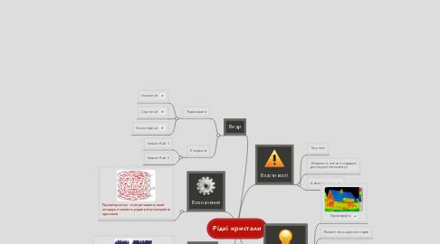 Mind Map: Рідкі кристали