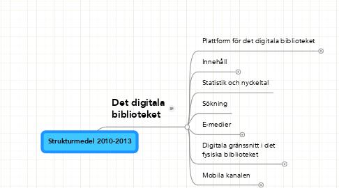 Mind Map: Strukturmedel 2010-2013