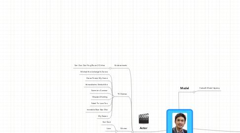 Mind Map: Ethan Ruan