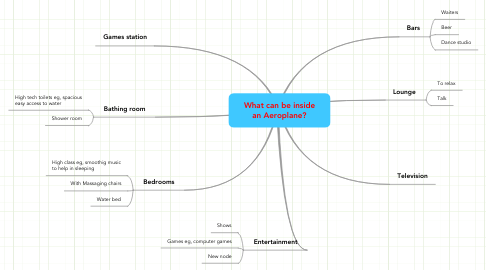 Mind Map: What can be inside
