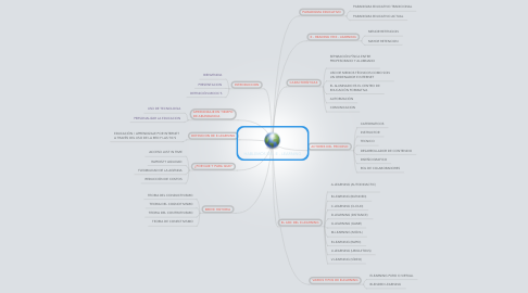 Mind Map: HABLEMOS DEL E - LEARNING