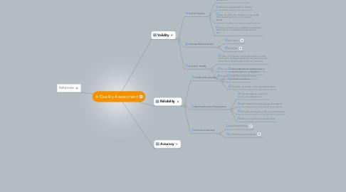Mind Map: A Quality Assessment
