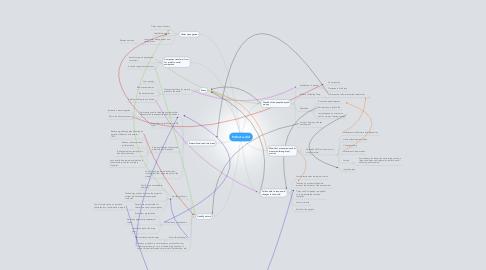 Mind Map: Perfect world