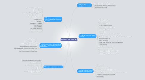 Mind Map: Информатика и ИКТ