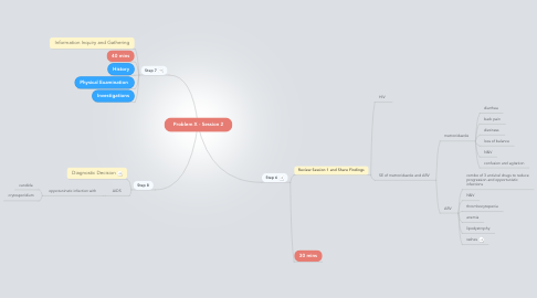 Mind Map: Problem X - Session 2