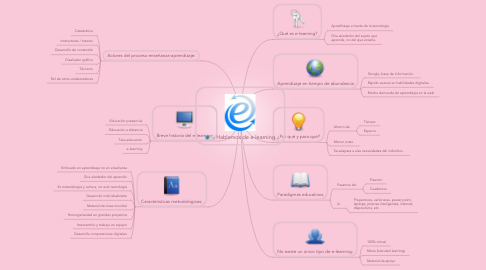 Mind Map: Hablemos de e-learning