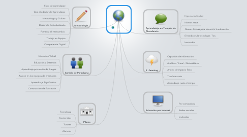 Mind Map: e learning