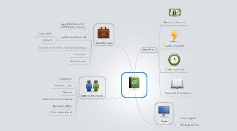 Mind Map: e-learningl